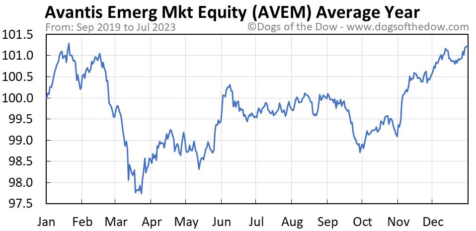 AVEM average year chart