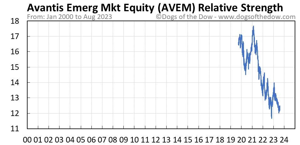 AVEM relative strength chart