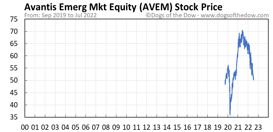 AVEM stock price chart
