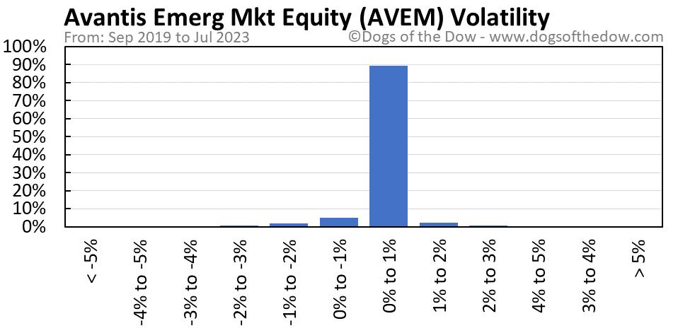 AVEM volatility chart