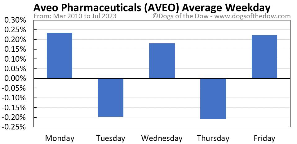AVEO average weekday chart