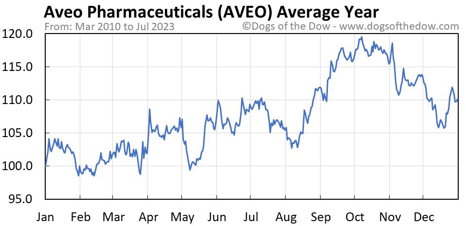 AVEO average year chart