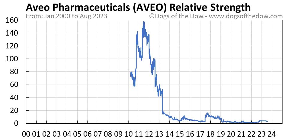 AVEO relative strength chart