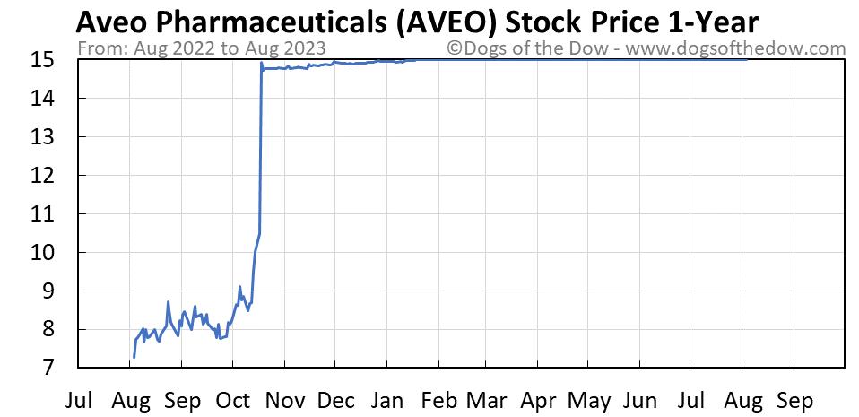 AVEO 1-year stock price chart
