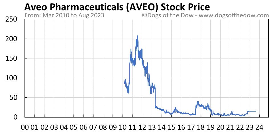 AVEO stock price chart