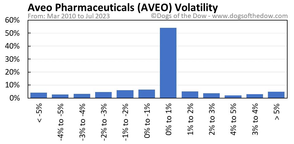 AVEO volatility chart
