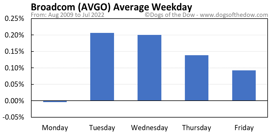 AVGO average weekday chart