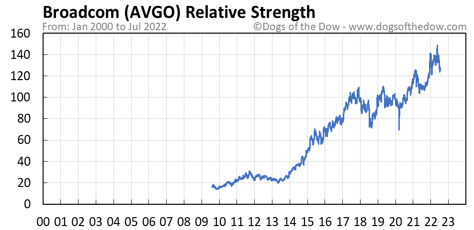 AVGO relative strength chart