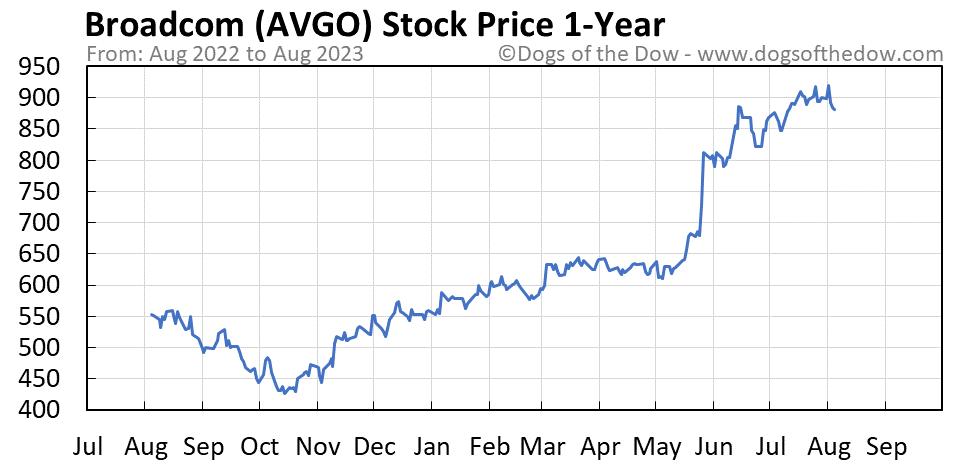 AVGO 1-year stock price chart