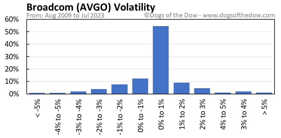 AVGO volatility chart