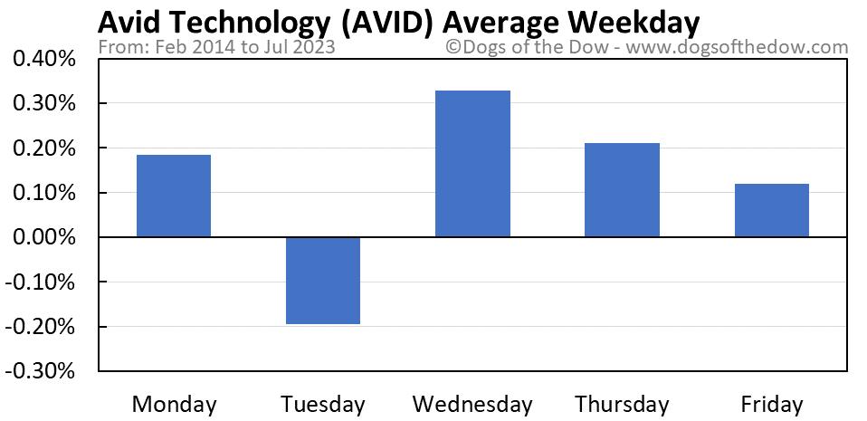 AVID average weekday chart