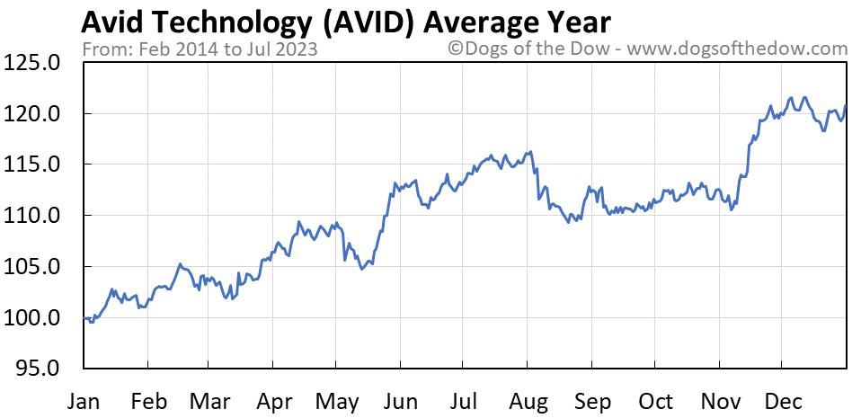 AVID average year chart