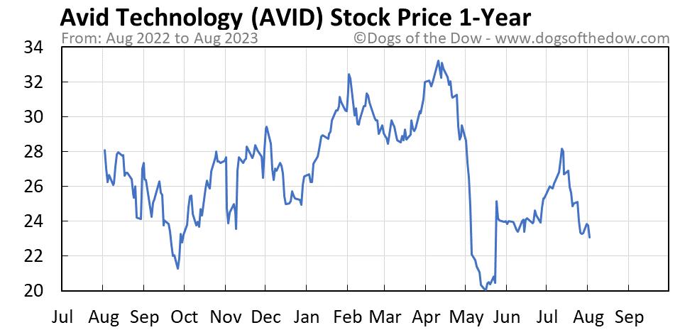 AVID 1-year stock price chart