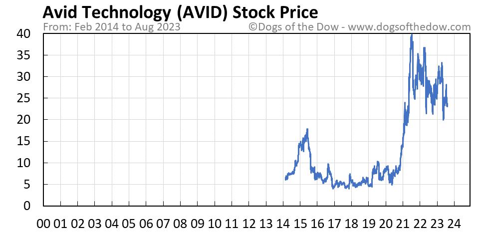AVID stock price chart