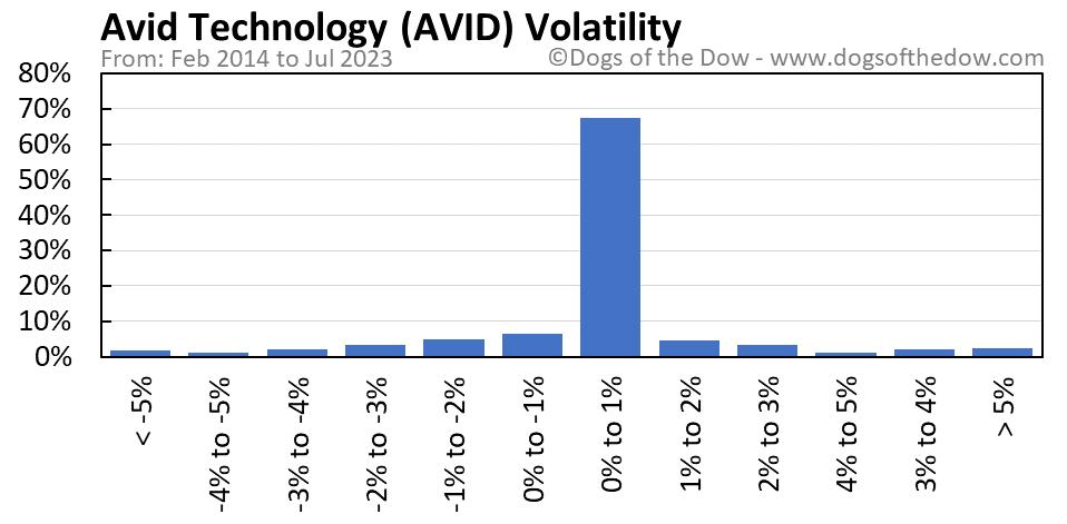 AVID volatility chart