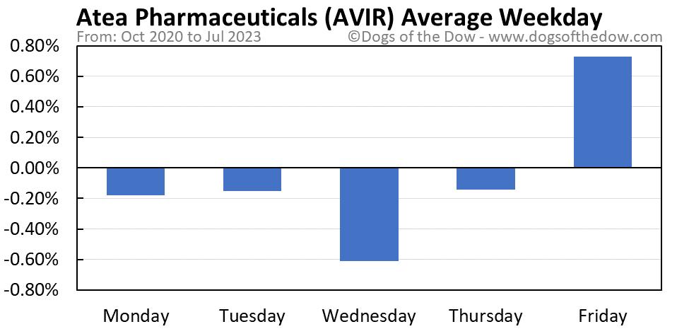 AVIR average weekday chart