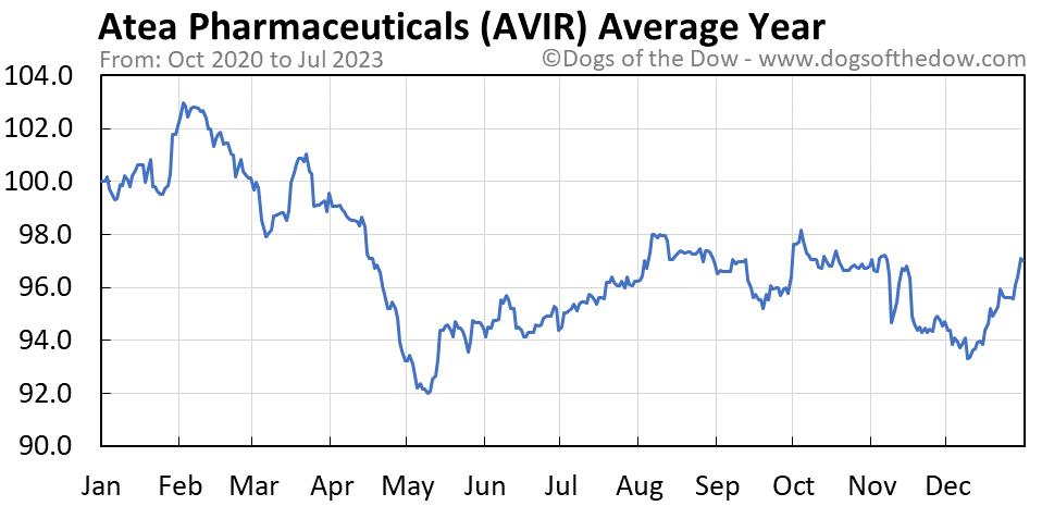 AVIR average year chart