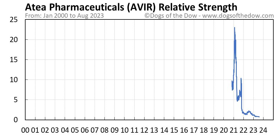 AVIR relative strength chart