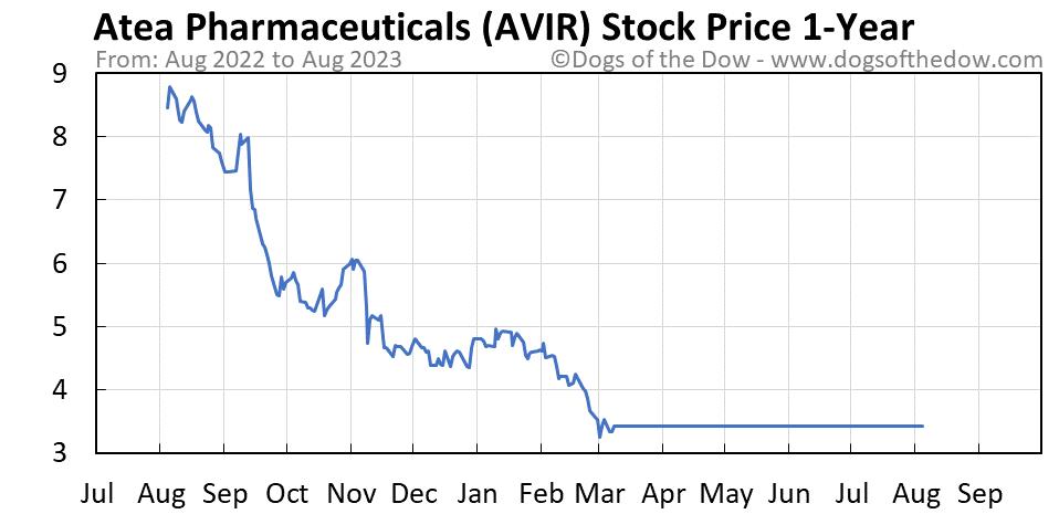 AVIR 1-year stock price chart