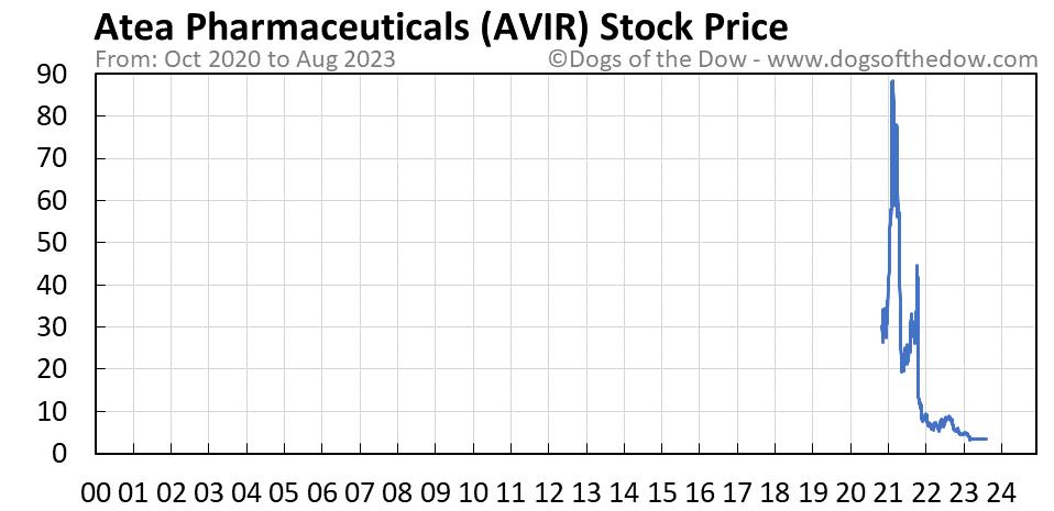 AVIR stock price chart