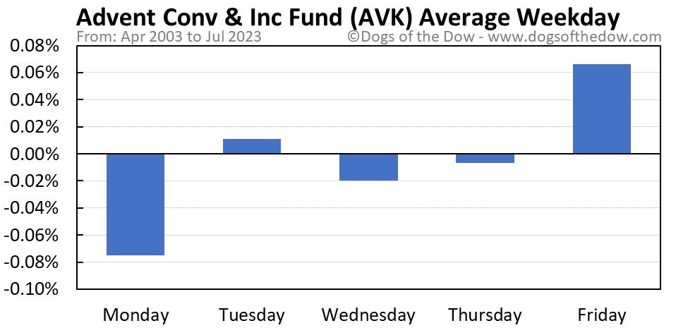 AVK average weekday chart