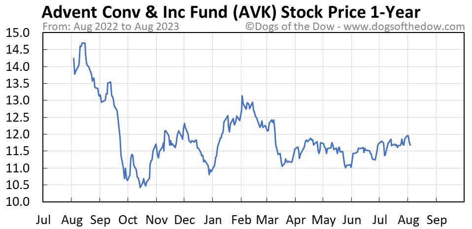 AVK 1-year stock price chart