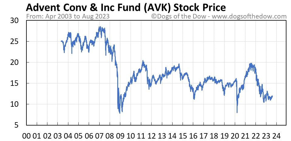 AVK stock price chart