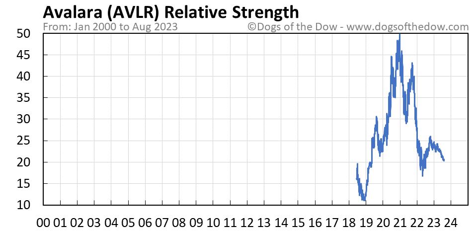AVLR relative strength chart
