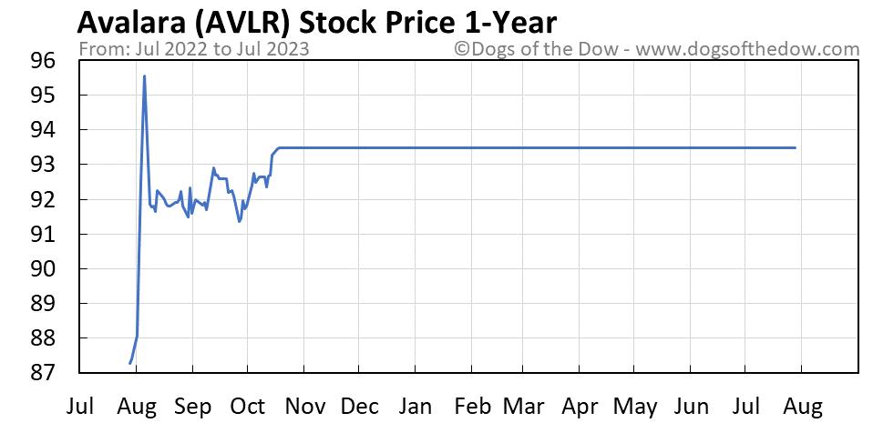 AVLR 1-year stock price chart