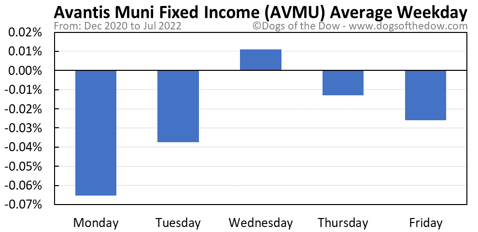 AVMU average weekday chart