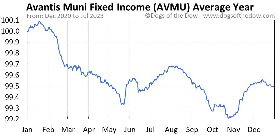 AVMU average year chart