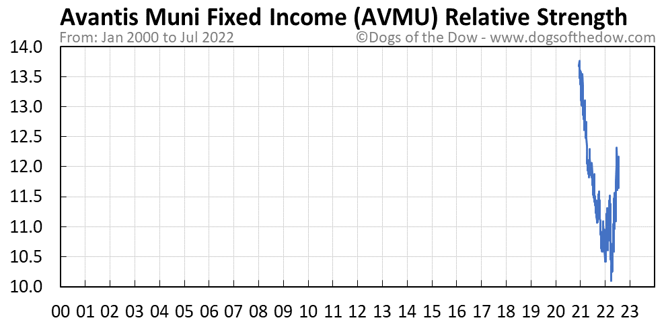 AVMU relative strength chart