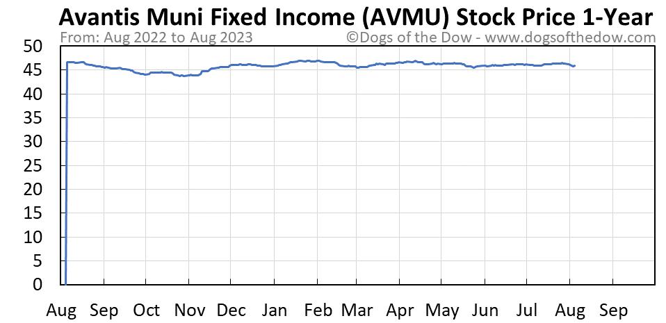 AVMU 1-year stock price chart