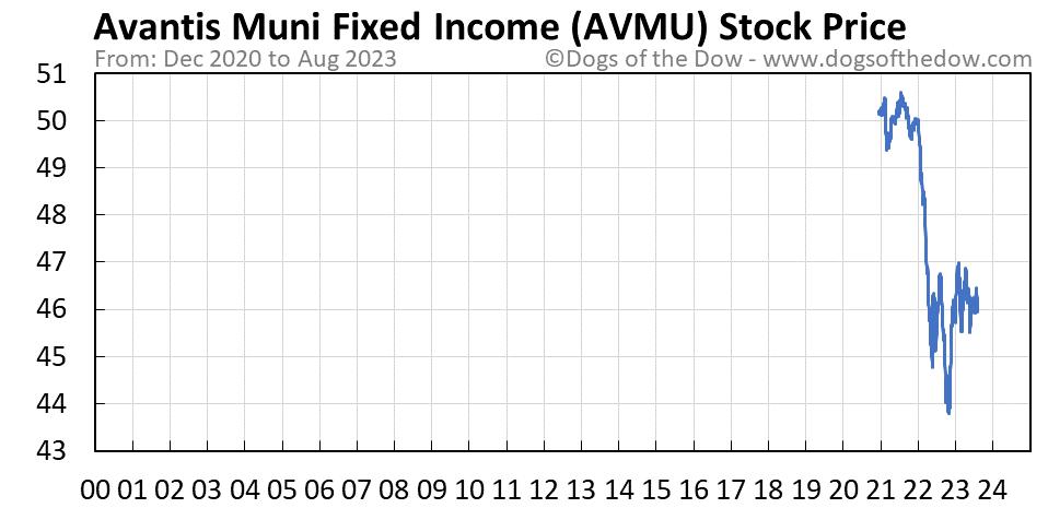 AVMU stock price chart