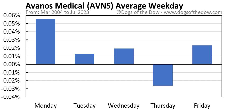 AVNS average weekday chart