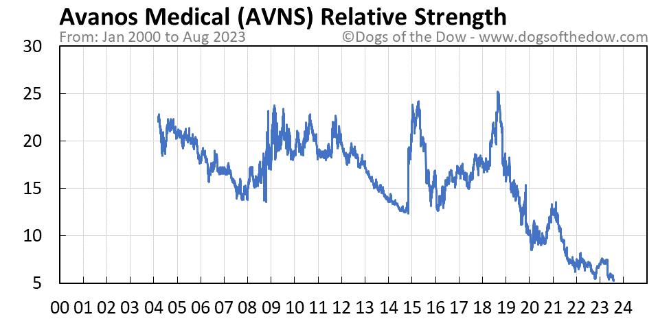 AVNS relative strength chart