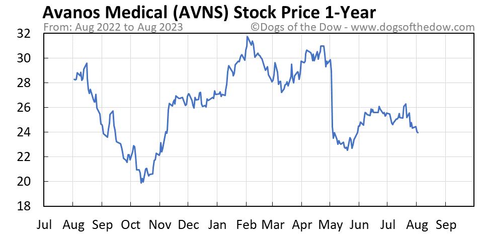 AVNS 1-year stock price chart