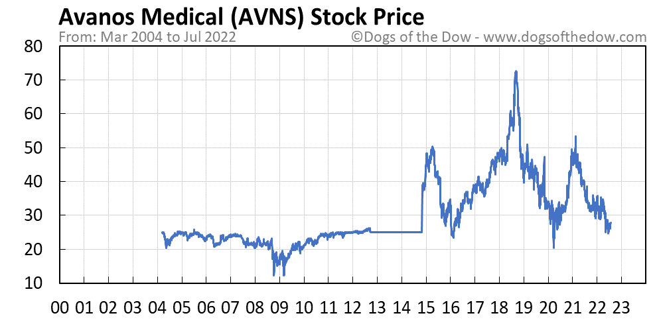 AVNS stock price chart