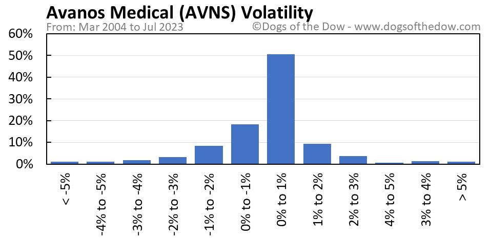 AVNS volatility chart