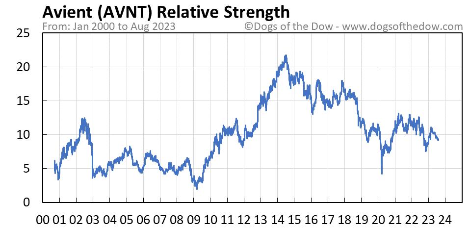 AVNT relative strength chart