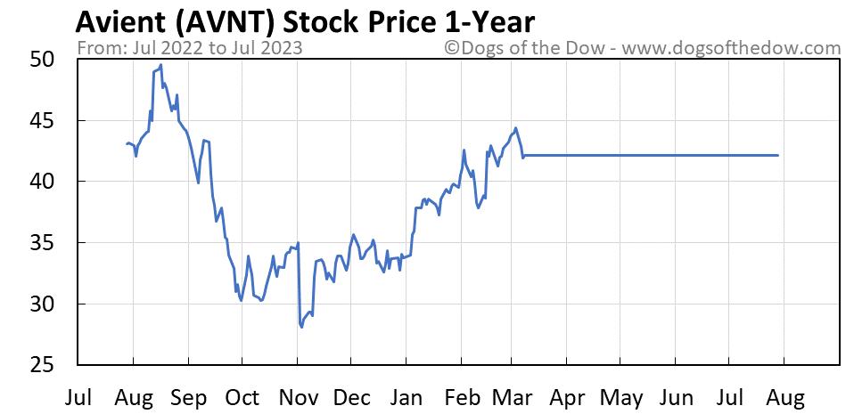 AVNT 1-year stock price chart