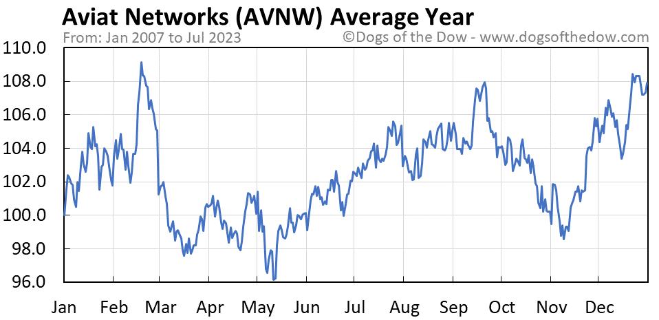 AVNW average year chart