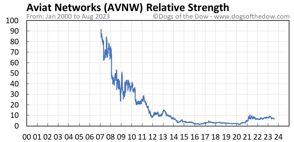 AVNW relative strength chart