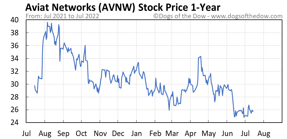 AVNW 1-year stock price chart