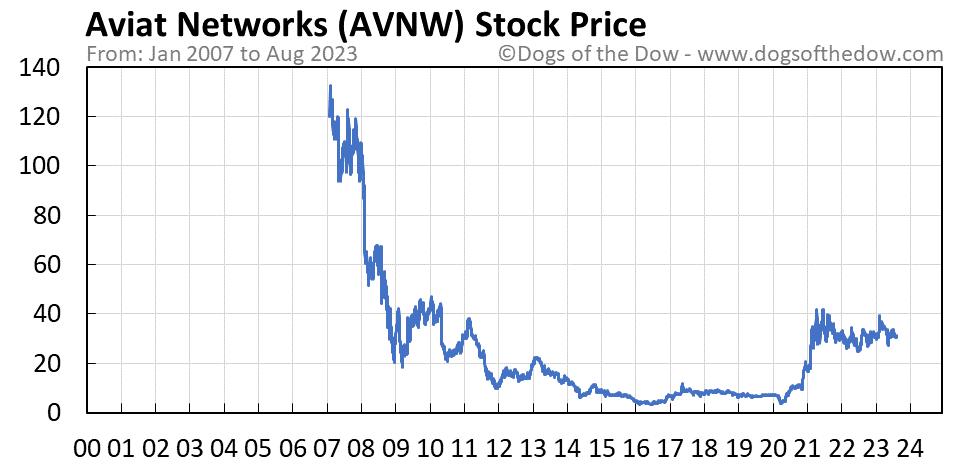 AVNW stock price chart