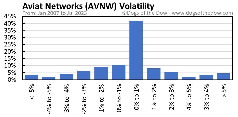 AVNW volatility chart