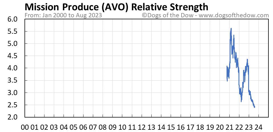 AVO relative strength chart