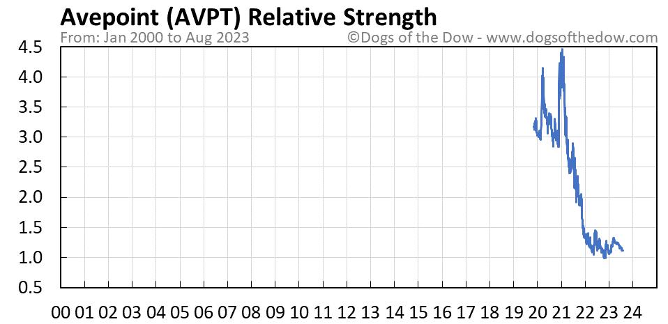 AVPT relative strength chart