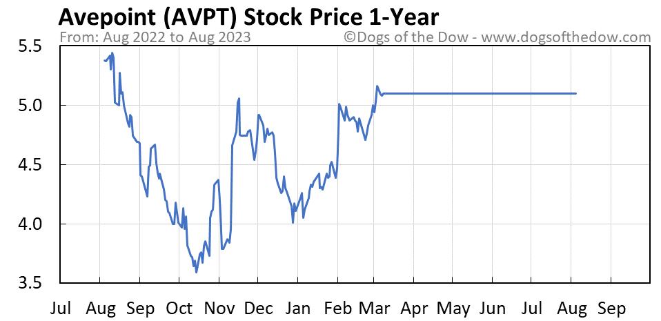 AVPT 1-year stock price chart