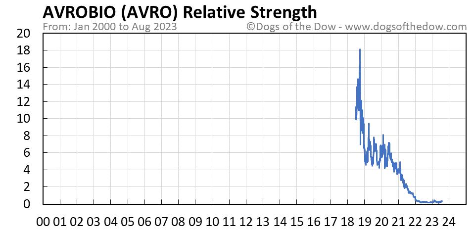 AVRO relative strength chart